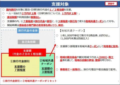 観光庁配布資料「Go To トラベル事業」